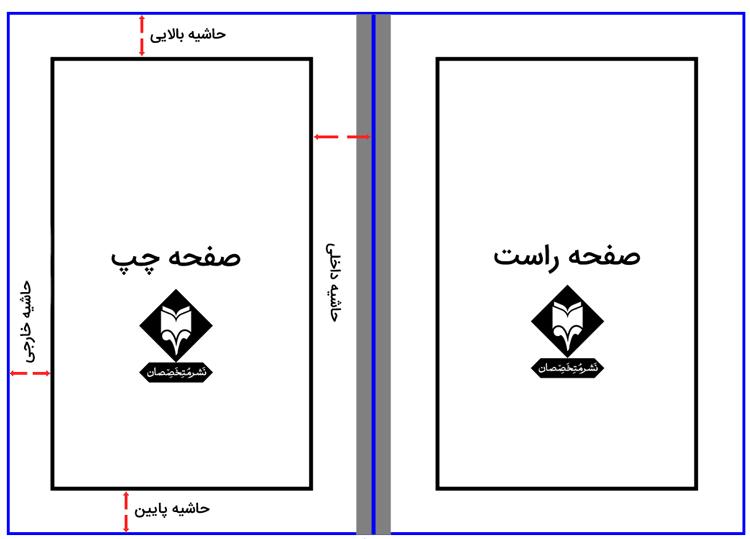 قالب مناسب برای چاپ کتاب